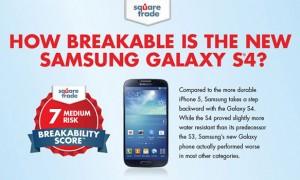 Galaxy S4 onderworpen aan Breakability Score test